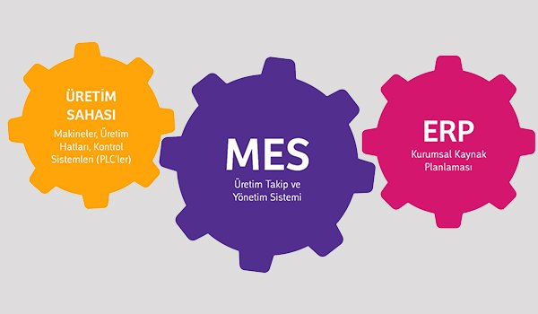 What is MES and ERP?