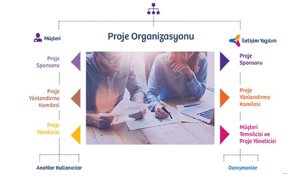 Project Methodology and Project Organization